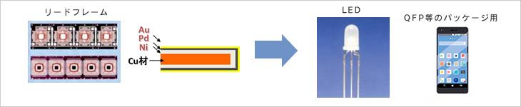 LED関連リードフレームへの表面処理イメージ