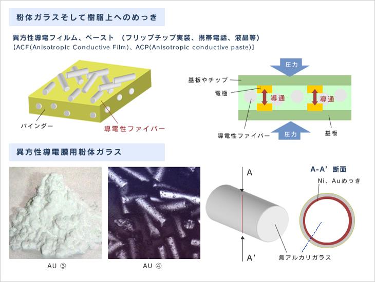 異方性導電膜用粉体ガラスへの直接無電解めっきイメージ