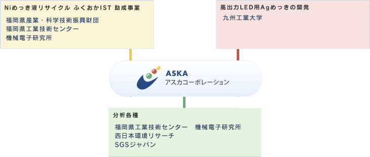 産学連携研究開発イメージ